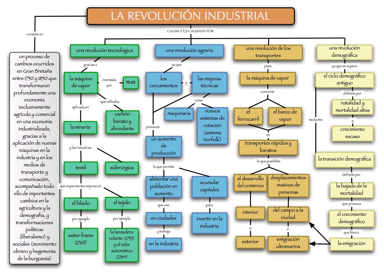 Historia De La Revolucion Industrial