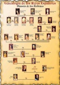 genealogc3ada-de-los-reyes-espac3b1oles-los-borbones